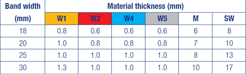 Material Thickness